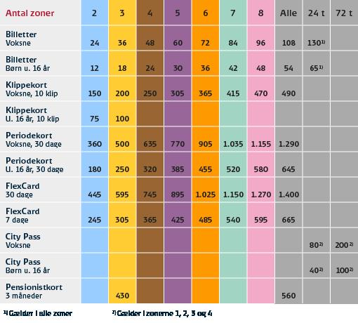2015 ticket prices copenhagen