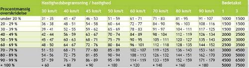 traffic fine chart for denmark